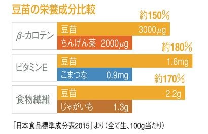 豆苗の栄養成分